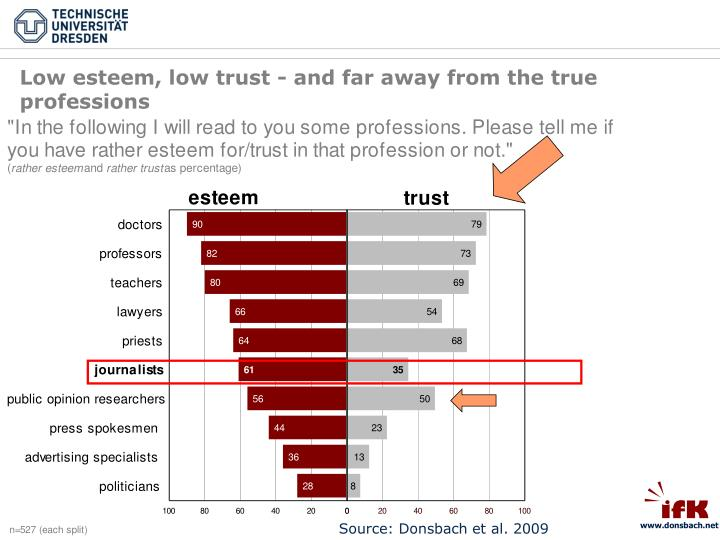 Low esteem, low trust - and far away from the true professions
