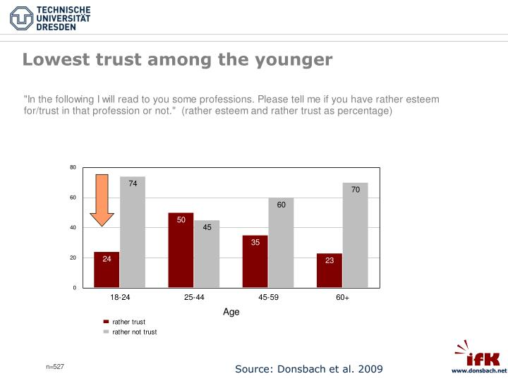 Lowest trust among the younger