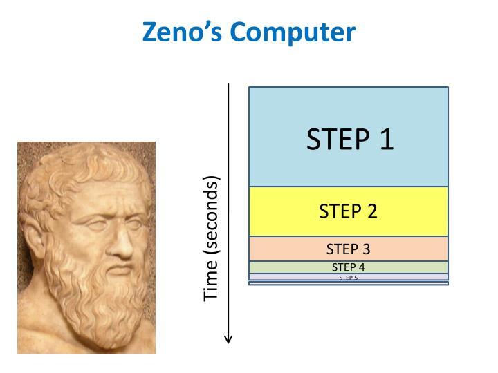 Zeno's Computer