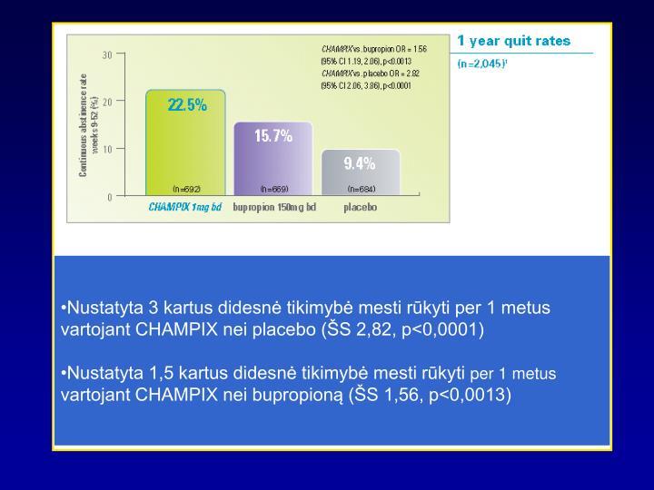 Nustatyta 3 kartus didesnė tikimybė mesti rūkyti per 1 metus