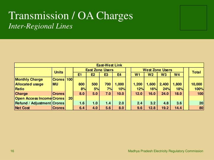 Transmission / OA Charges