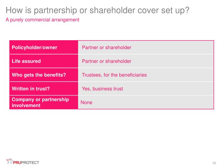 How is partnership or shareholder cover set up?