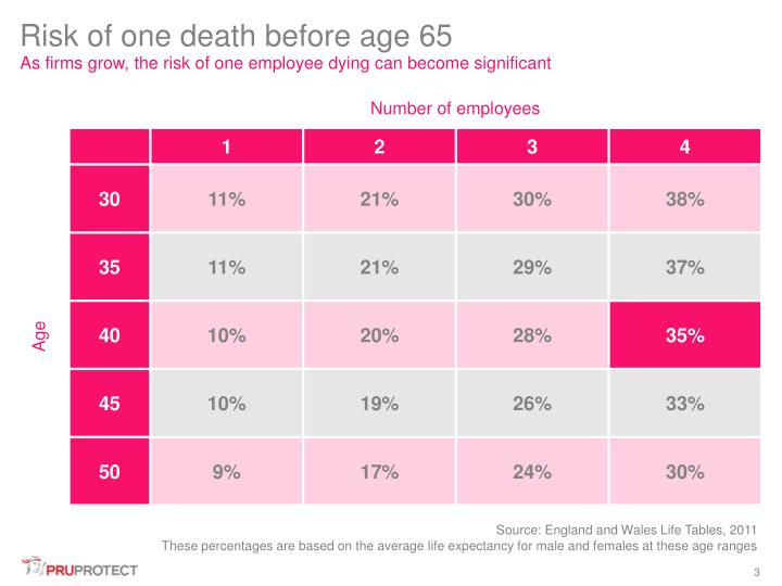 Risk of one death before age 65