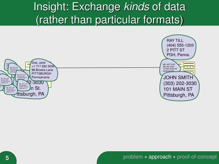 Insight: Exchange