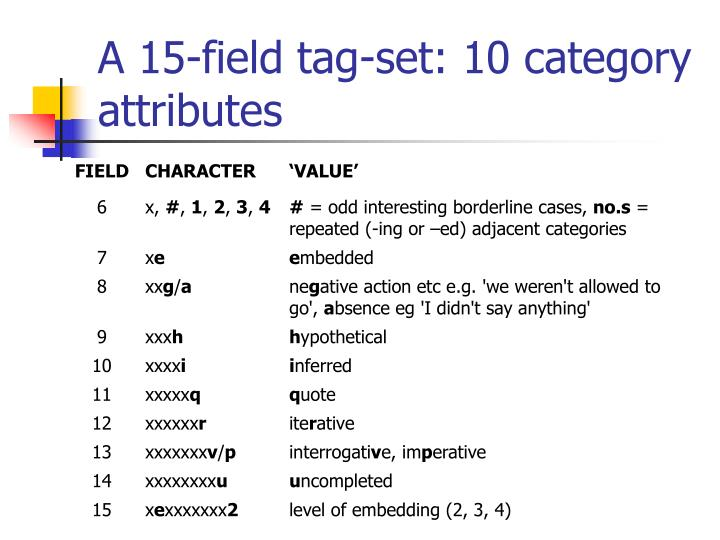 A 15-field tag-set: 10 category attributes