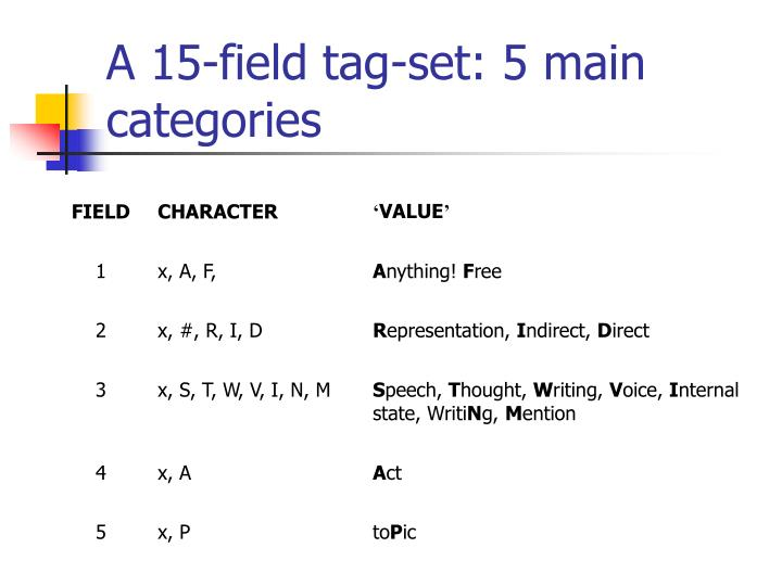A 15-field tag-set: 5 main categories