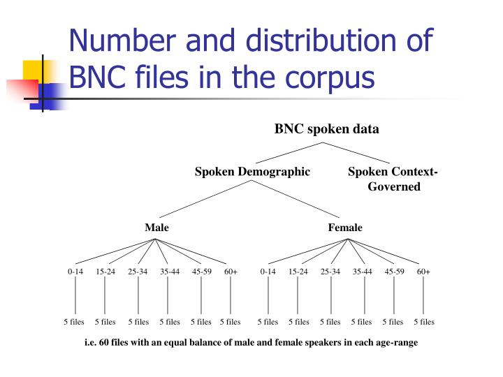 Number and distribution of BNC files in the corpus