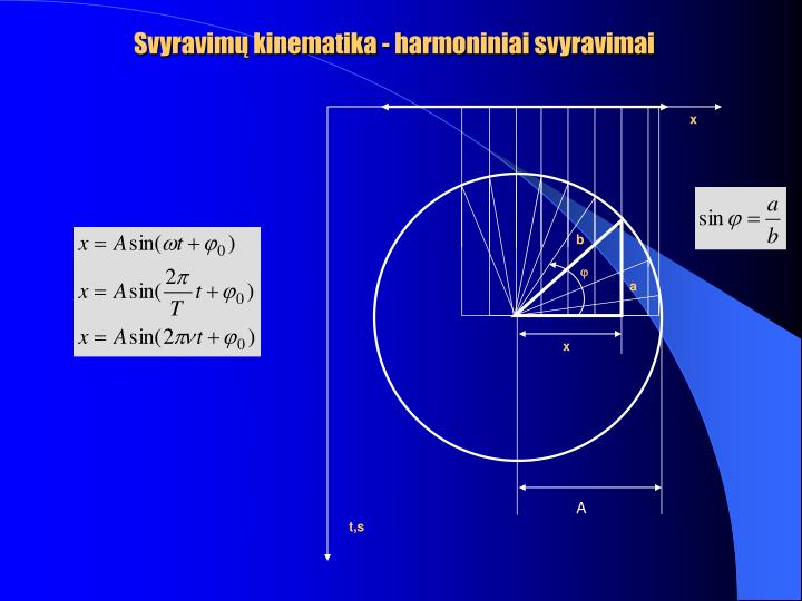 Svyravimų kinematika - harmoniniai svyravimai