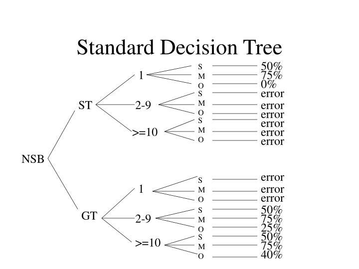 Standard Decision Tree