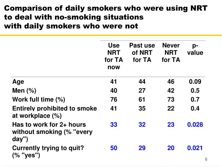 Comparison of daily smokers who were using NRT