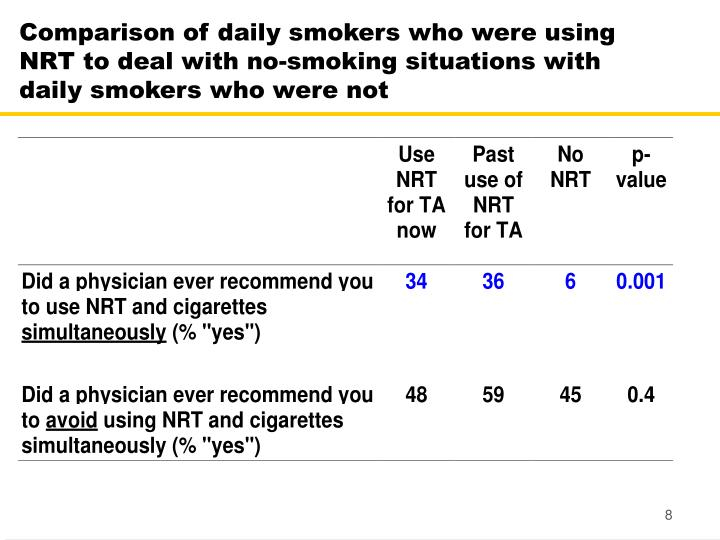 Comparison of daily smokers who were using