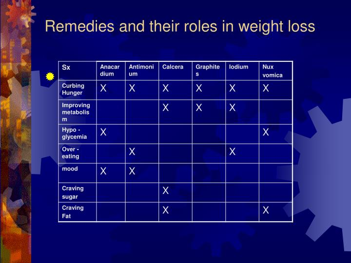 Remedies and their roles in weight loss