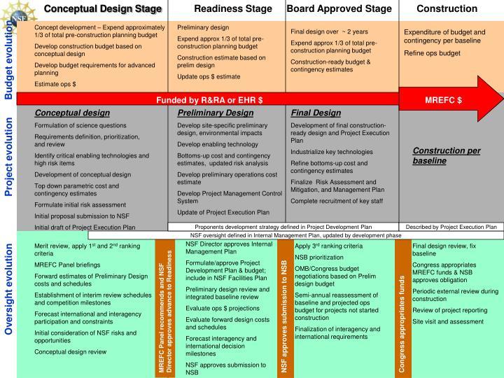 Conceptual Design Stage