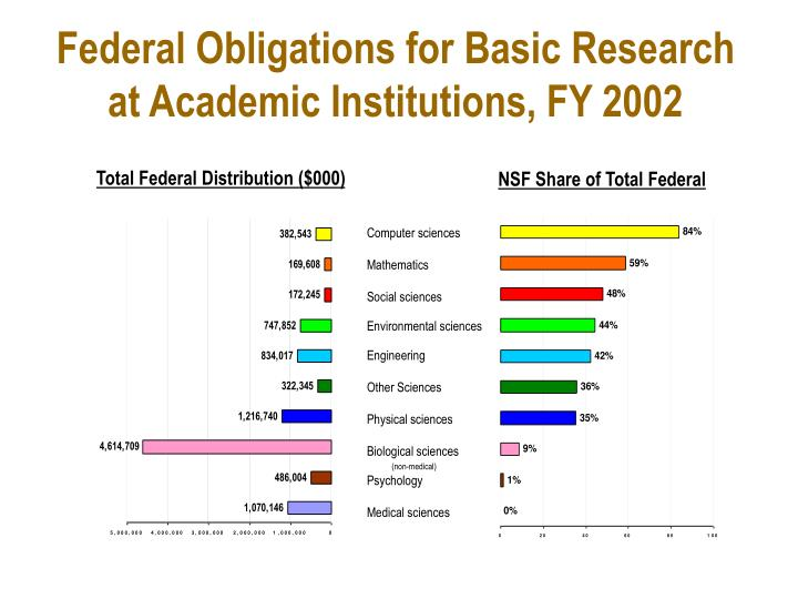Federal Obligations for Basic Research at Academic Institutions, FY 2002