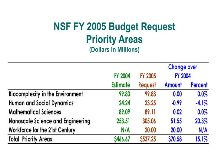 NSF FY 2005 Budget Request