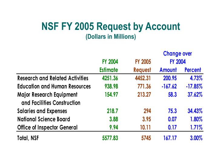 NSF FY 2005 Request by Account