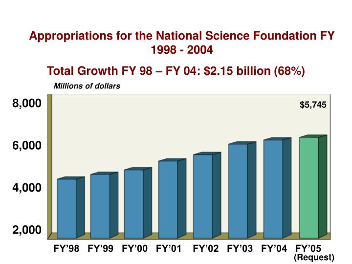 Appropriations for the National Science Foundation FY 1998 - 2004