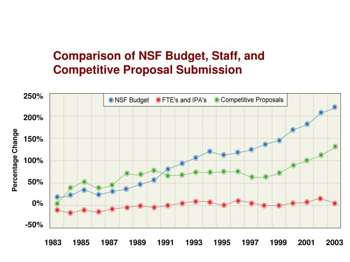 Comparison of NSF Budget, Staff, and Competitive Proposal Submission