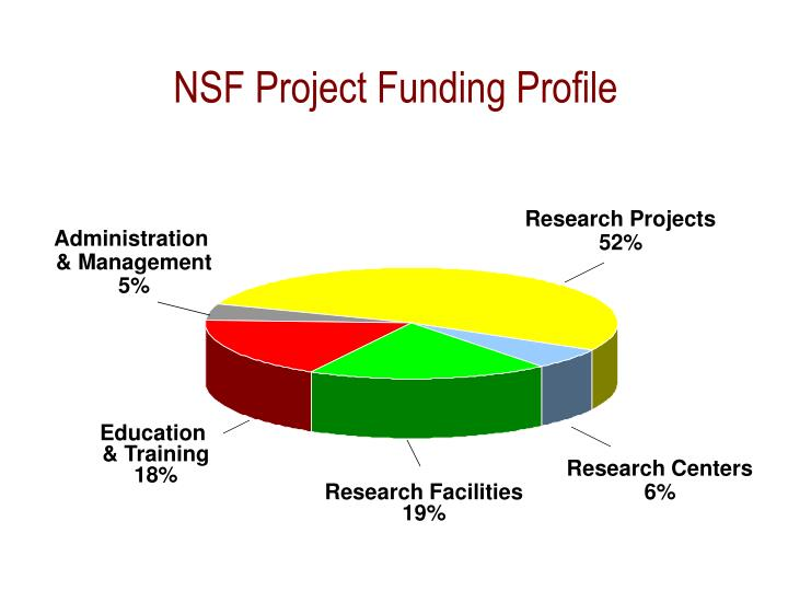 NSF Project Funding Profile