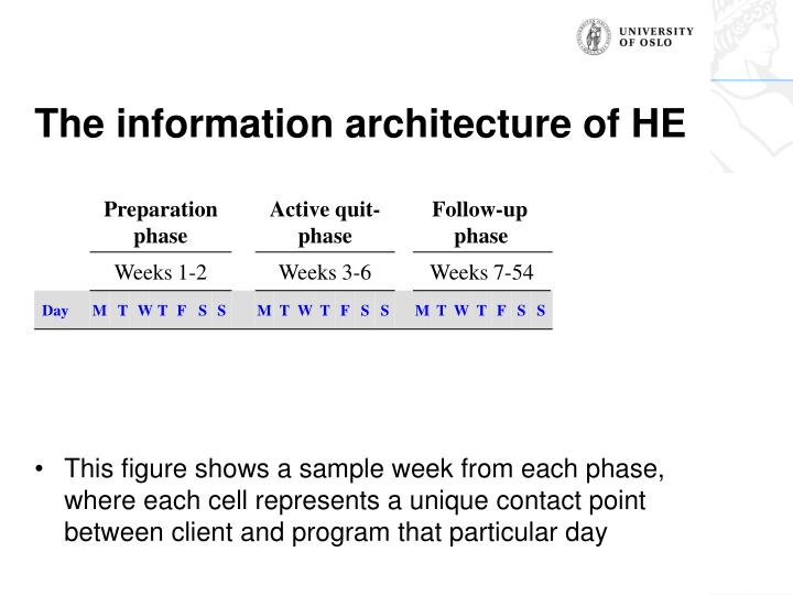 The information architecture of HE