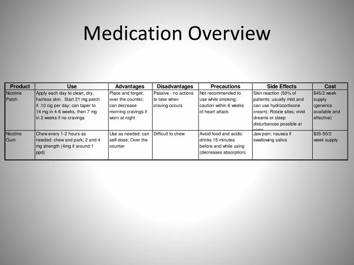 Medication Overview
