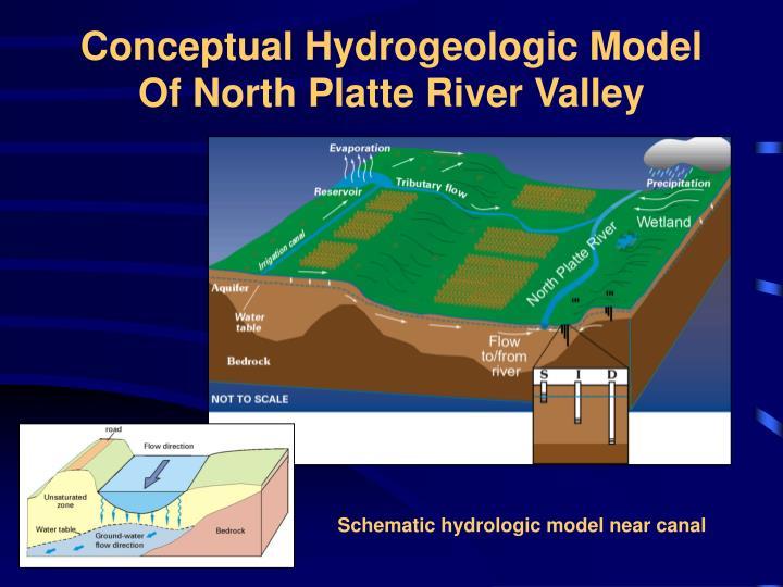 Conceptual Hydrogeologic Model