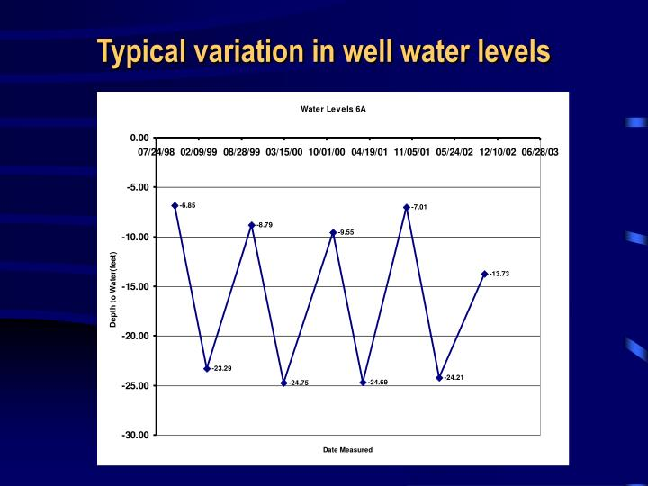 Typical variation in well water levels