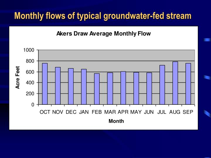 Monthly flows of typical groundwater-fed stream