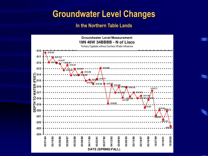 Groundwater Level Changes