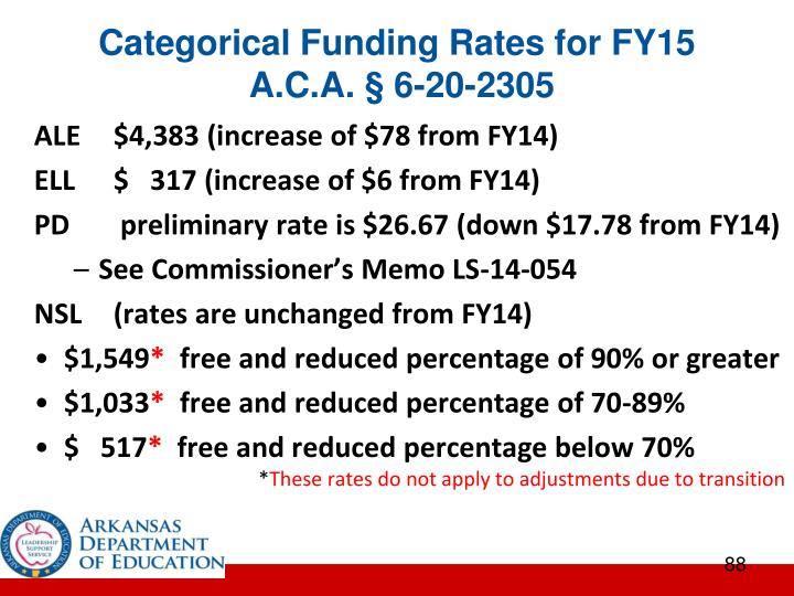 Categorical Funding Rates for FY15