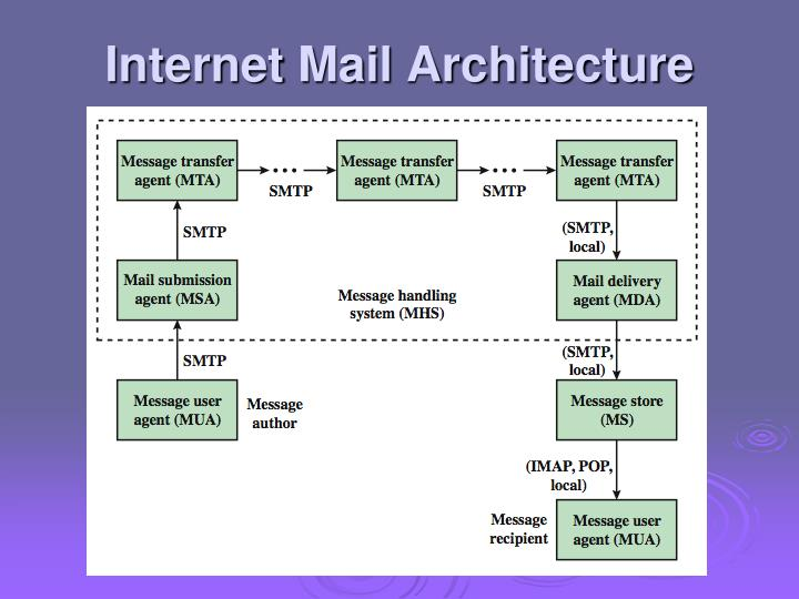Internet Mail Architecture