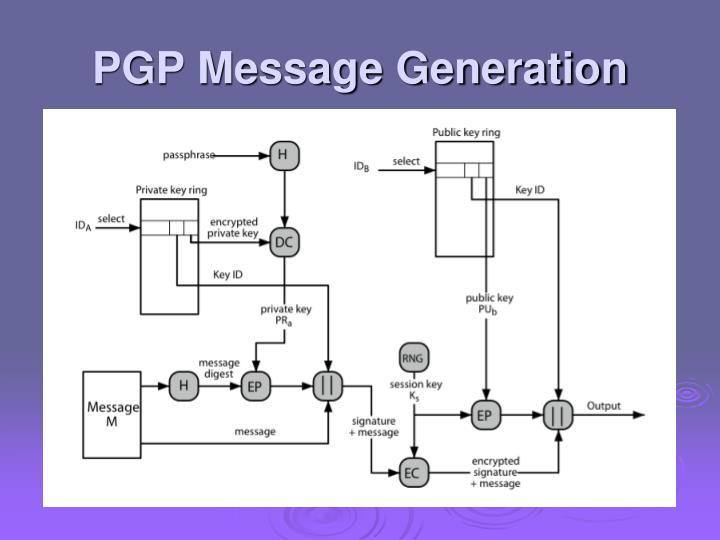 PGP Message Generation