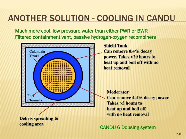 ANOTHER SOLUTION - COOLING IN CANDU