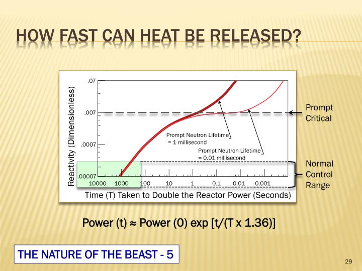 How fast can heat be released?