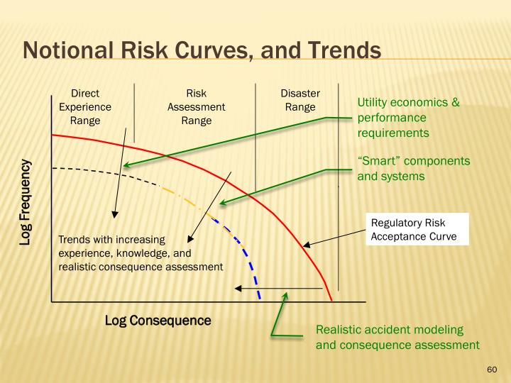 Notional Risk Curves, and Trends