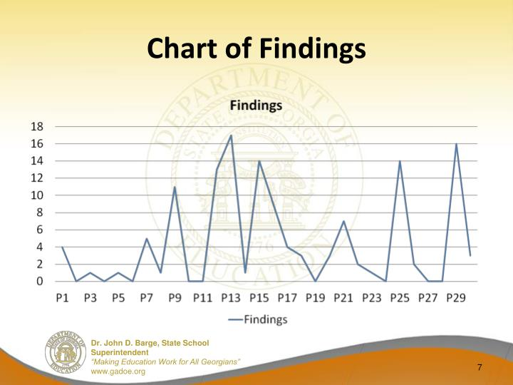 Chart of Findings