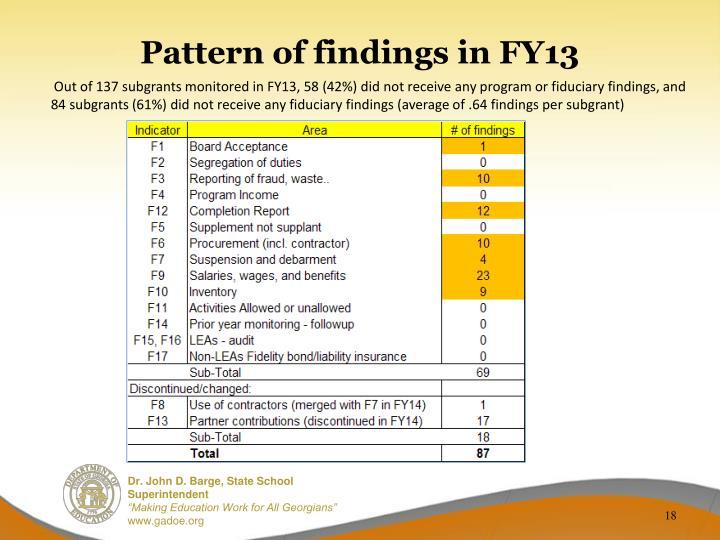 Pattern of findings in FY13