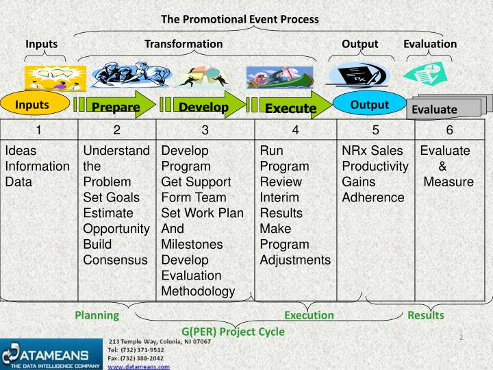 The Promotional Event Process