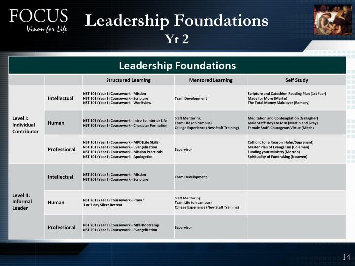 Leadership Foundations