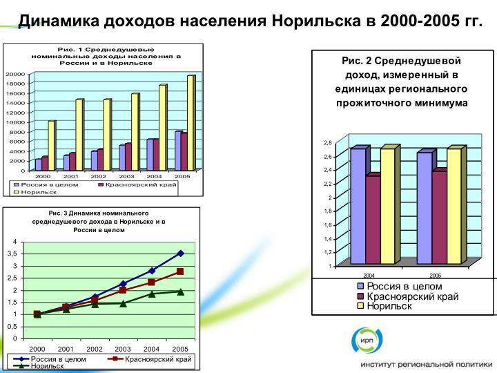 Динамика доходов населения Норильска в 2000-2005 гг.
