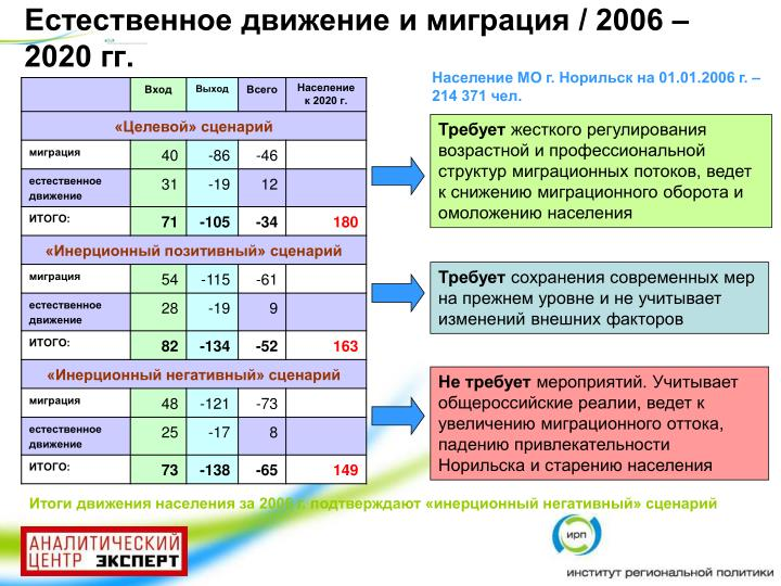 Естественное движение и миграция / 2006 – 2020 гг.