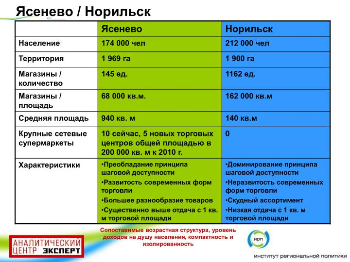 Ясенево / Норильск