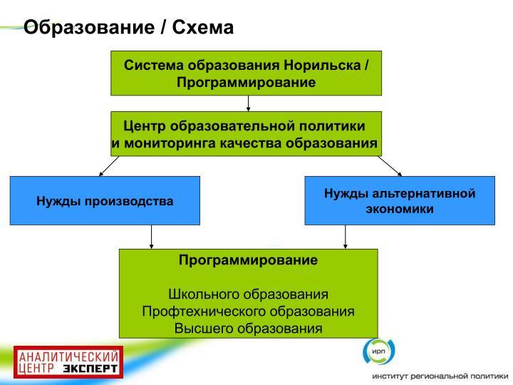 Образование / Схема