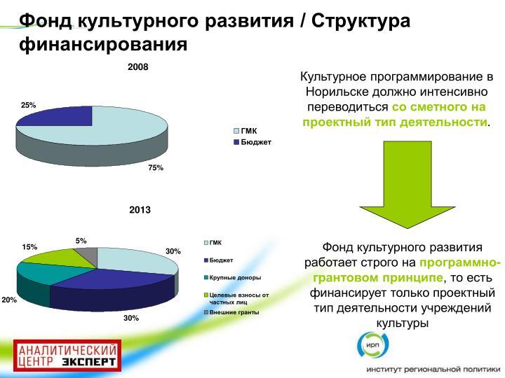 Фонд культурного развития / Структура финансирования
