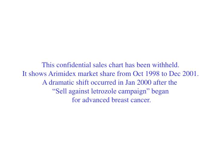 This confidential sales chart has been withheld.