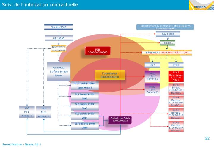 Suivi de l'imbrication contractuelle