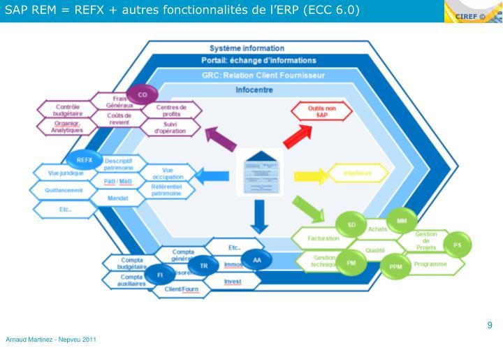 SAP REM = REFX + autres fonctionnalités de l'ERP (ECC 6.0)
