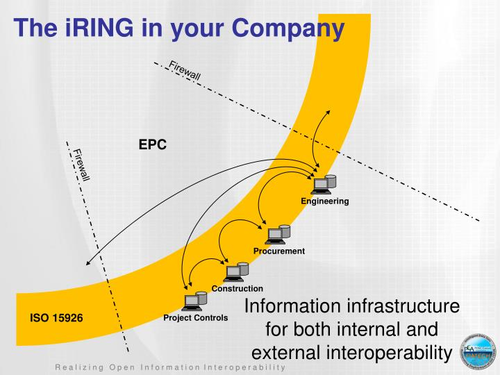 The iRING in your Company