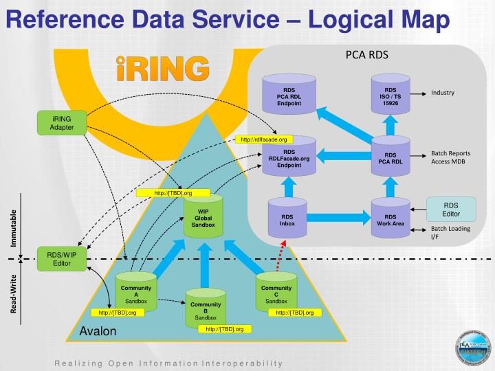 Reference Data Service – Logical Map