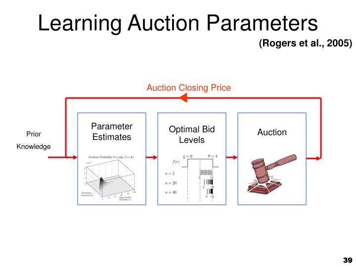 Auction Closing Price
